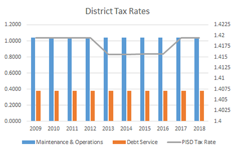 District Tax Rates 2009-2018