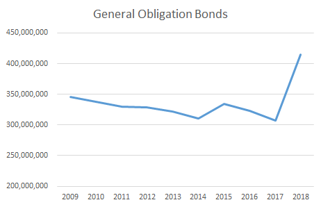 General Obligation Bonds from 2009-2018