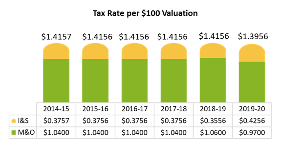 Tax Rate per $100 Valuation.  2014-15: 1.4157 I&S 0.3757 M&O 1.04 | 2015-16: 1.4156 I&S 0.3756  M&O 1.04 | 2016-17: 1.4156  I&S .3756 M&O 1.04 | 2017-18: 1.4156  I&S .3756 M&O 1.04 | 2018-19: 1.4156  I&S .3556 M&O 1.06 | 2019-20: 1.3956  I&S .4256 M&O .97