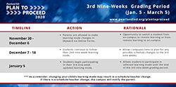 3rd Nine-Week Mode of Instruction Changes