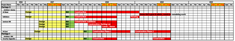 Bond Construction Schedule