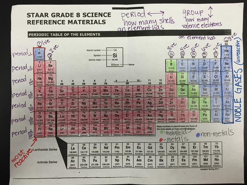 Attached is the STAAR Periodic Table and Formula Chart that 8th ...