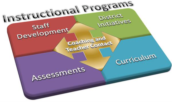 Intructional Programs graphic