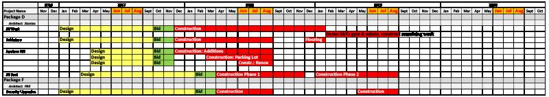 Bond Construction Schedule